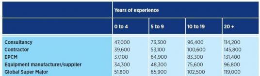 Gaji Pegawai di Oil & Gas Per Tahun